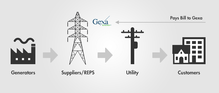 Image of Generators sending energy to transmission towers (Texas Electricity Grid), where Utility companies delivers electricity to customer's homes; and customers pays bill to Gexa.